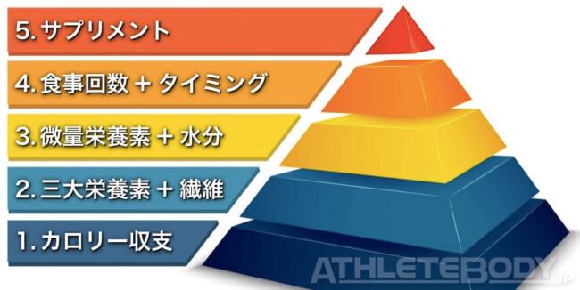 ダイエットピラミッド